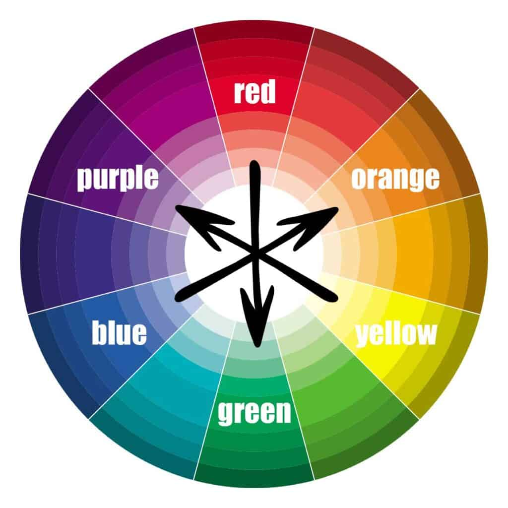 Officially the complimentary colors are across the color wheel from the 3 primary colors of red, blue and yellow.